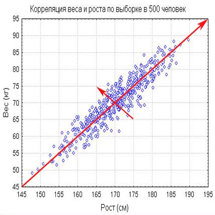 Как сделать прогноз показателей
